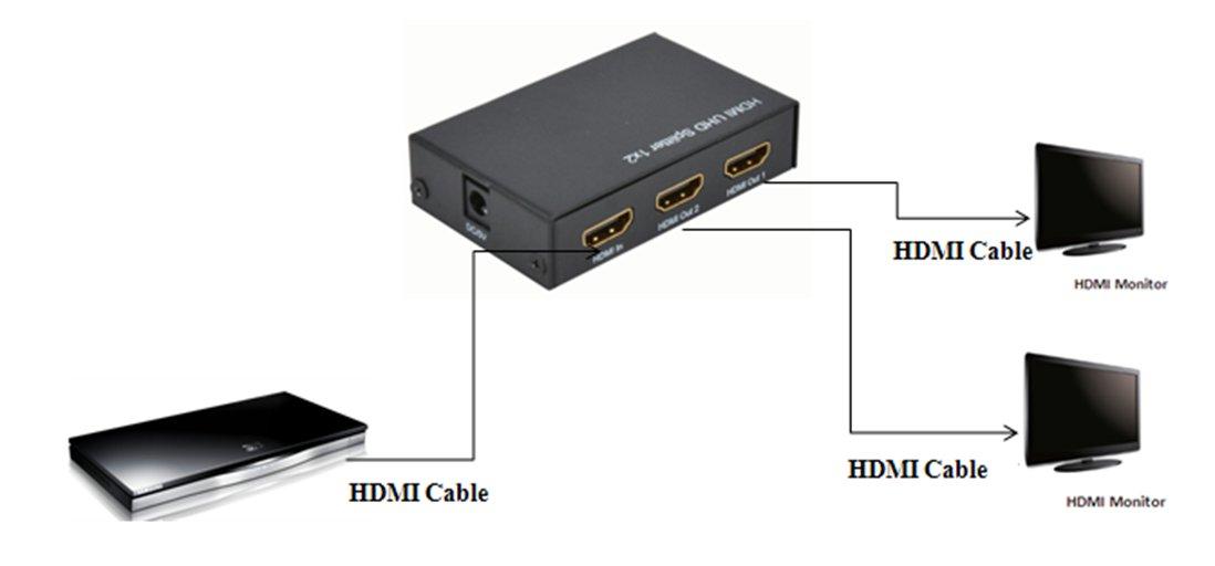 ハイビジョンHDMI分配器 HSP0102-4K60