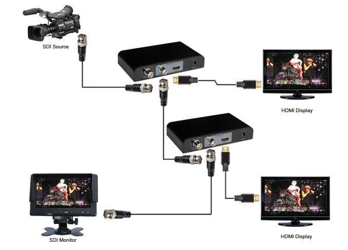 シリアルデジタル信号3G-SDI をHDMIに変換