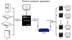 画像5: HDMI 延長 最大150m TCP/IP式  ハブで分配可能