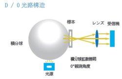 画像4: 高精度 据え置き型  分光測色計 D/0光路構造