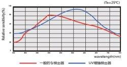画像5: 高精度 据え置き型  分光測色計 D/0光路構造