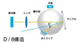 画像5: 高精度 据え置き型  分光測色計 反射 / 透過測定対応