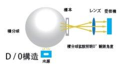 画像4: 高精度 据え置き型  分光測色計 反射 / 透過測定対応